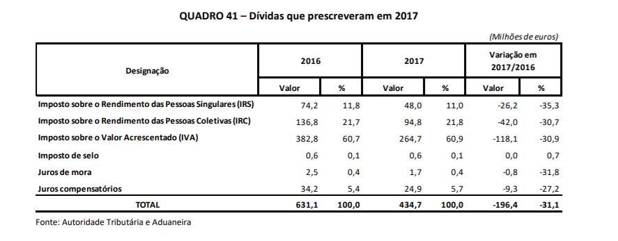 dividas-prescritas-2017